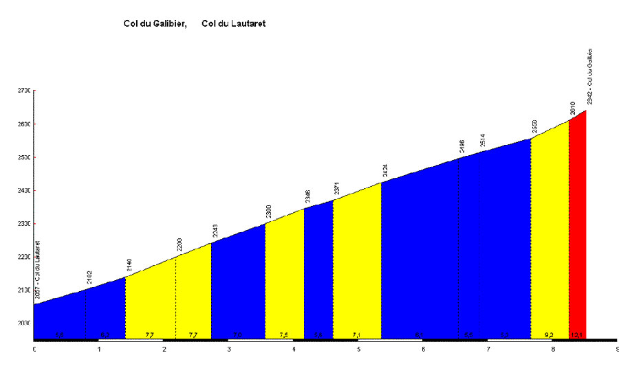 Cycling profile of the Col du Galibier from the Lautaret