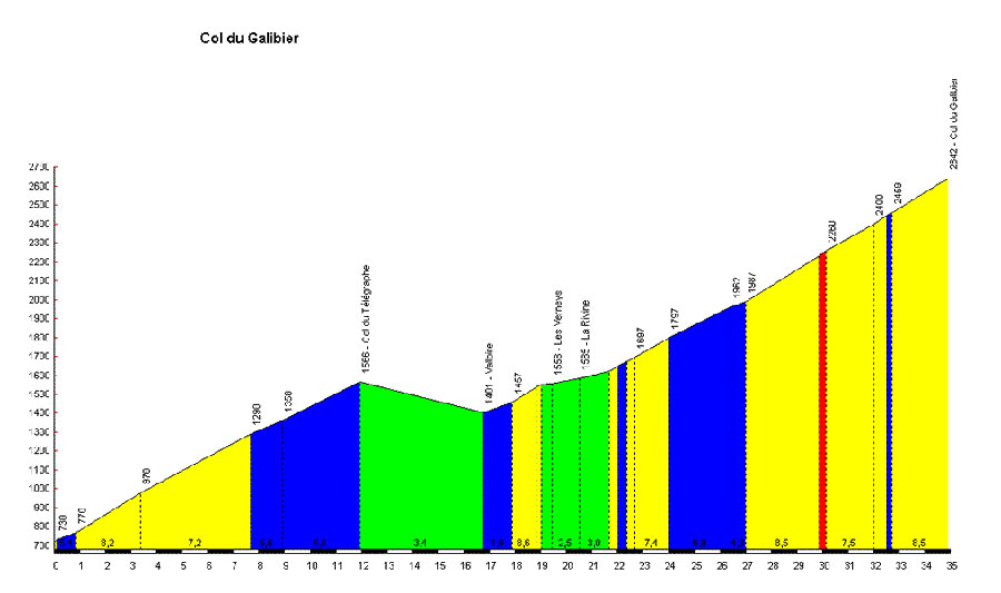 Cycling profile of the Col du Galibier from tValloire