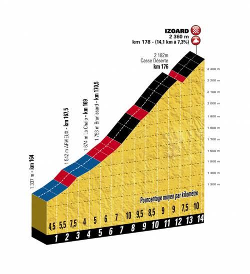Briancon col Izoard Tour de France Col d'Izoard profile